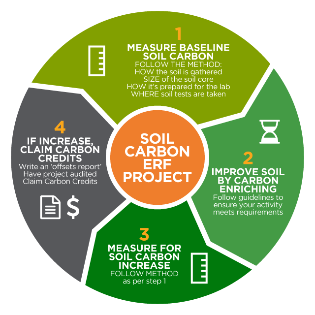 soil-carbon-method-101